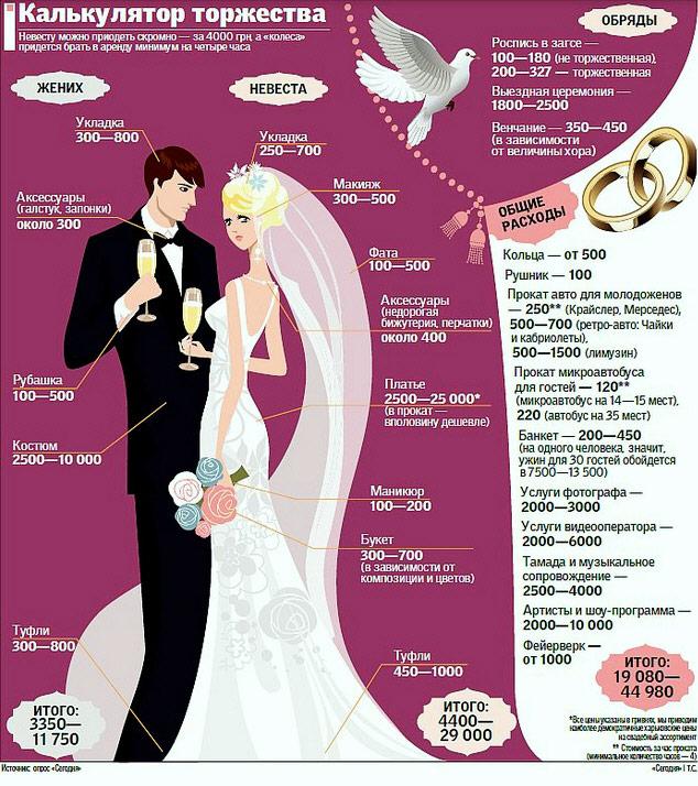 Сколько денег надо для свадьбы